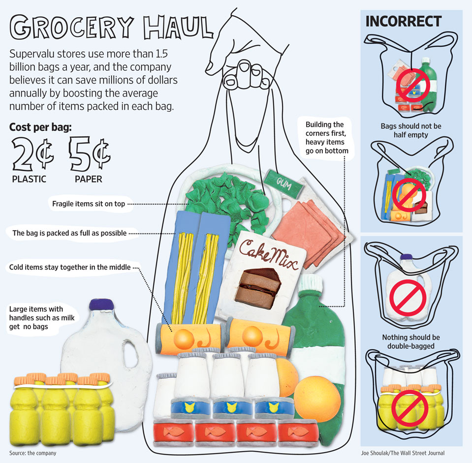 process essay on saving money grocery shopping 22 ways to reduce your spending without making your life miserable by trent hamm updated on 102415  how does that save money for starters,  all you need to do is figure out which grocery store available to you has the best prices on the staples you normally buy all the time, things like milk, fruit, eggs, vegetables, fruit, your.