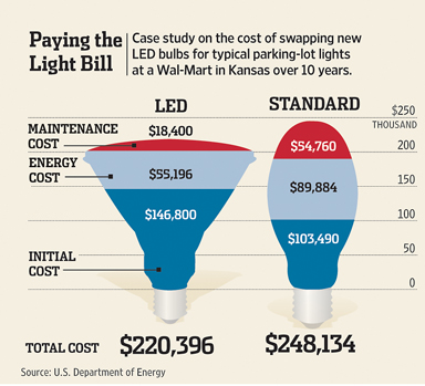 Light bulb economics the operations room Cost of light bulb