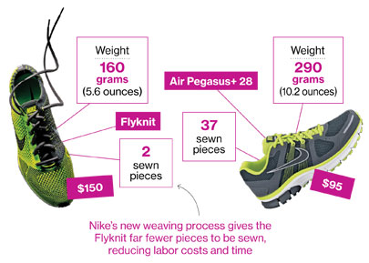 How Much Should Running Shoes Cost