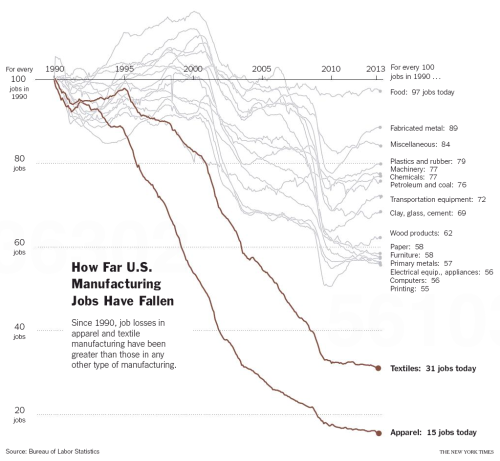 jobs evolution since 1990. (Source: Bureau of Labor Statistics, as reported in New York Times of Sep 20, 2013)