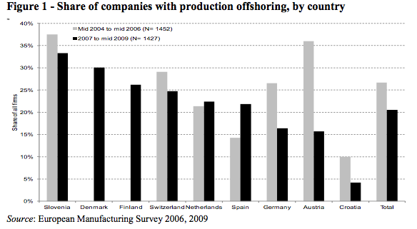 what is offshoring journal