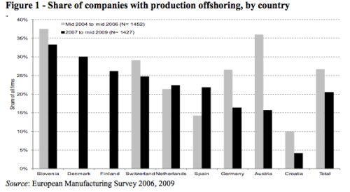 The total share of firms that are offshoring decreased from 2006 to 2009