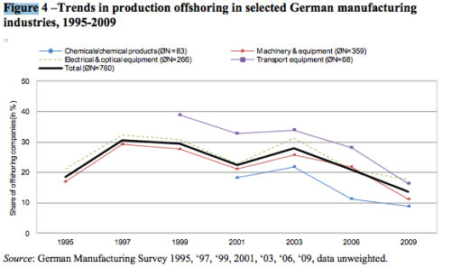 Production offshoring in selected German manufacturing  industries is decreasing near 2009