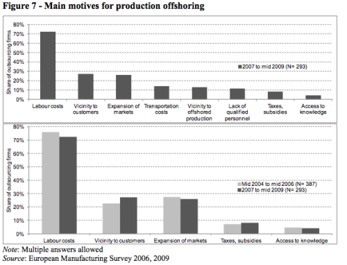 Main motives for production offshoring and trends
