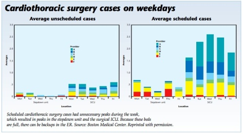 surgrery cases