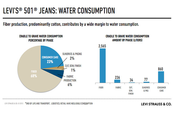 Fashion Industry Water Conservation In China