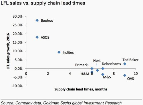 h m vs zara Zara was built to be fast and flexible from its inception rather than subcontract manufacturing to asia, zara owns 14 highly automated spanish factories, where robots work around the clock.